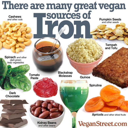 plant-based sourcdes of iron